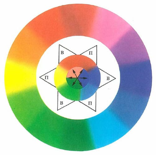 хроматический-круг